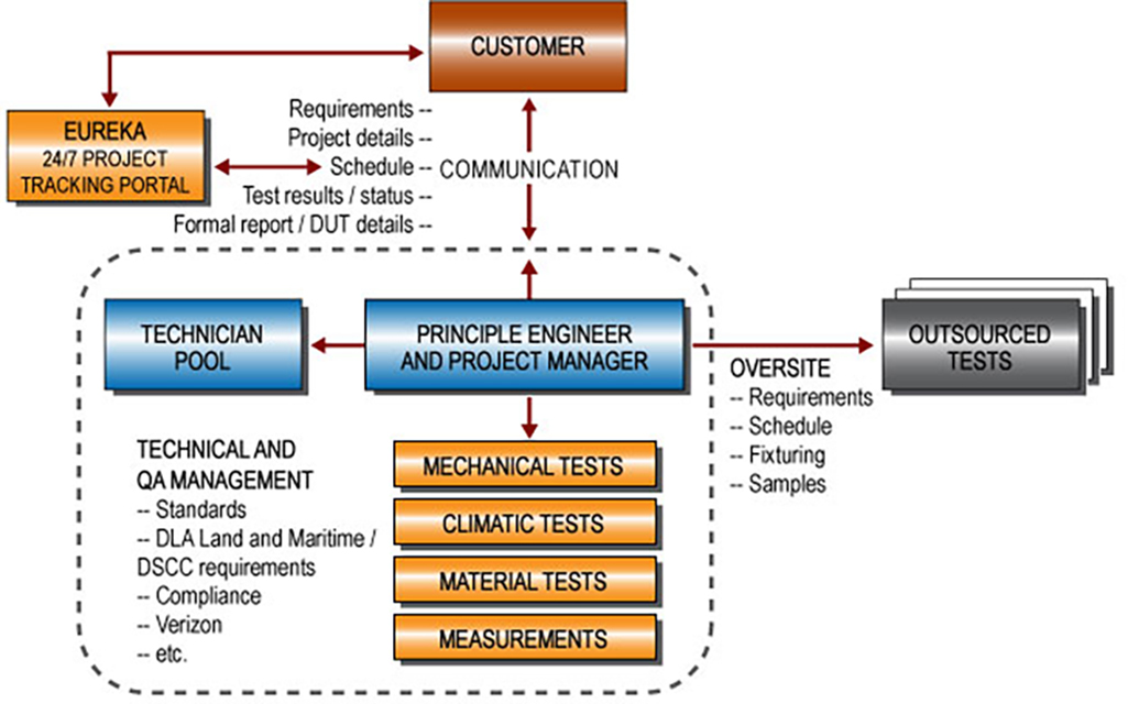 customer service model This paper developed a comprehensive and proper it model as business  processes basic infrastructure to improve customer services in national iranian  gas.